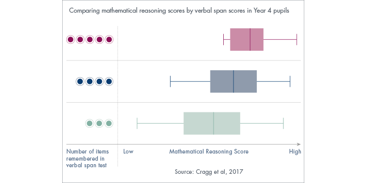 Infographic comparing mathematical reasoning scores by verbal span scores in Year 4 pupils