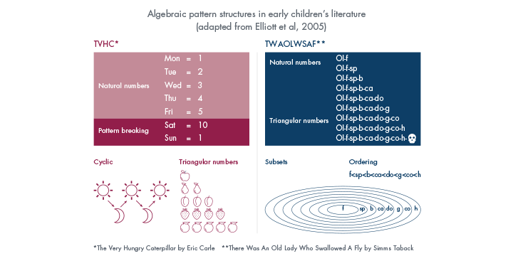Early children's literature encoded algebraically