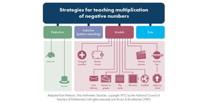 Strategies for teaching multiplication of negative numbers