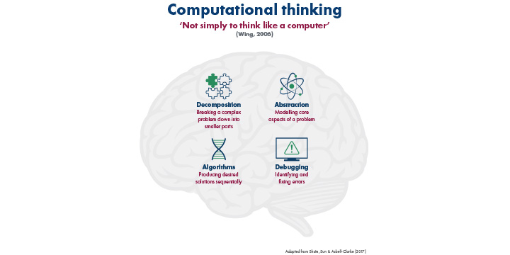 Computational thinking in the classroom