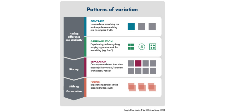 Infographic for Variation theory in mathematics education