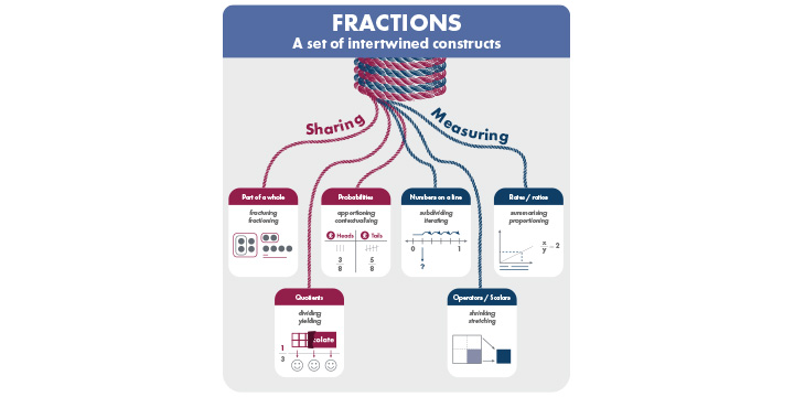 Infographic showing how fractions are a set of intertwined constructs