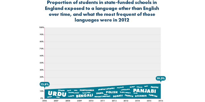 Infographic displaying proportion of students in state-funded school exposed to another language
