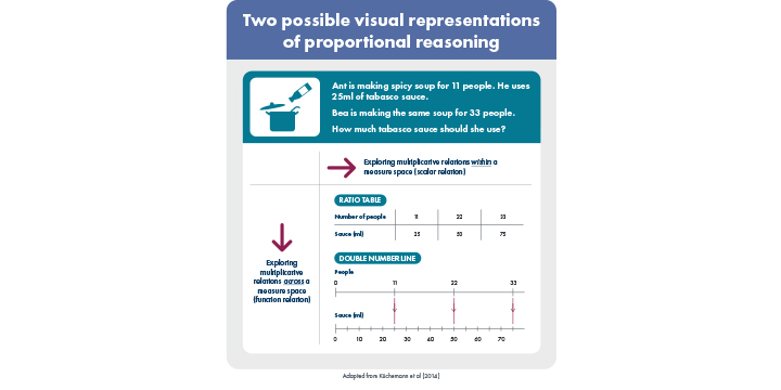Infographic showing Two possible visual representations of proportional reasoning