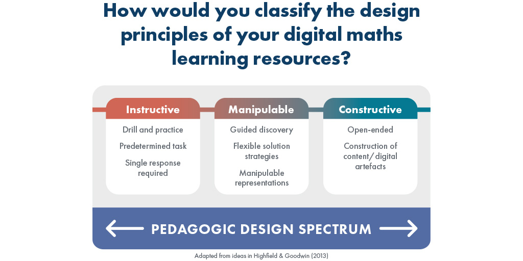 Infographic explaining How would you classify the design principles of your digital maths learning resources