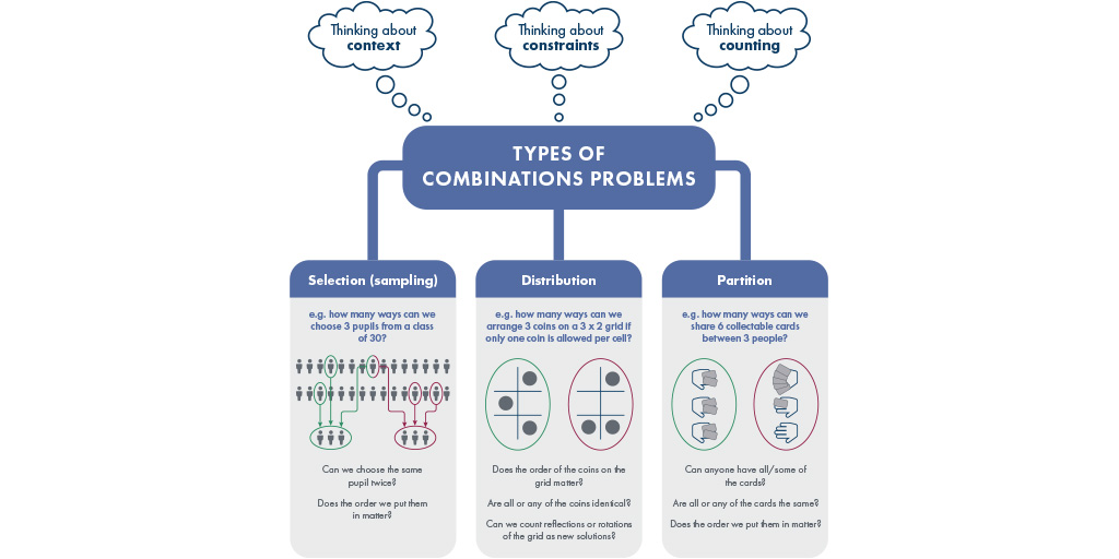 Infographic displaying Types of combination problems