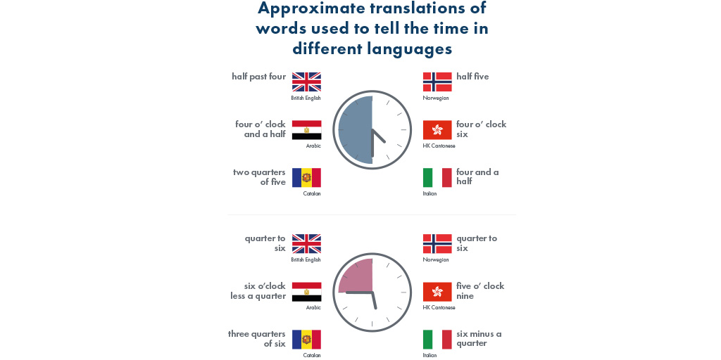 Infographic displaying approximate translations of words used to tell the time in Great Britain, Egypt, Romania, Norway, Hong Kong and Italy