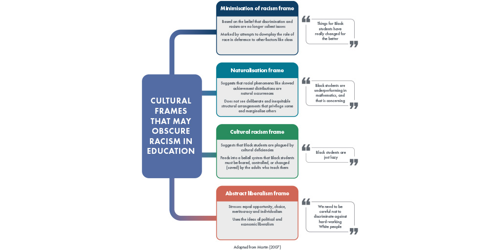 Infographic displaying the Cultural frames that may obscure racism in education. Minimization of racism frame, naturalization frame, cultural racism frame and abstract liberalism frame.
