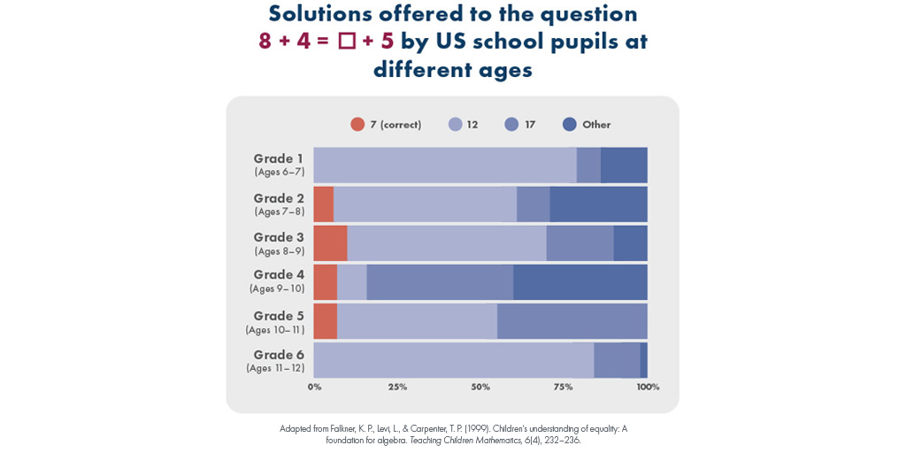 Infographic displaying Solutions offered to the question 8 + 4 = ? + 5 by U.S school pupils at different ages