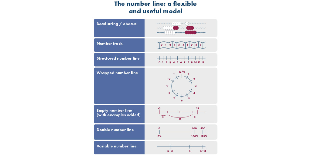 Infographic displaying The number line: a flexible and useful mode. Showing various examples of number lines
