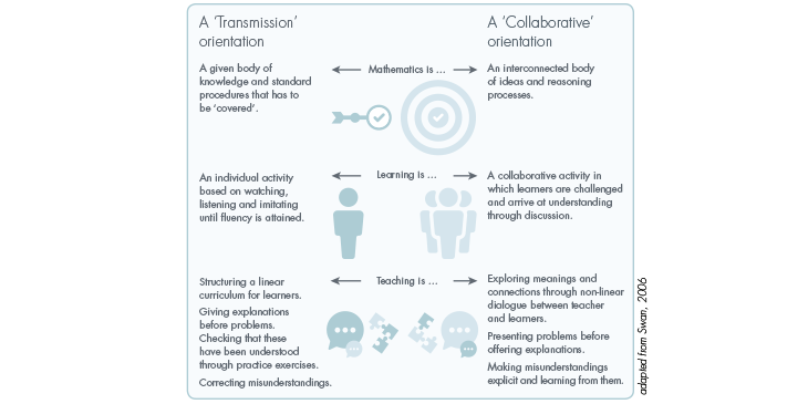 Infographic comparing transmission and collaborative orientations