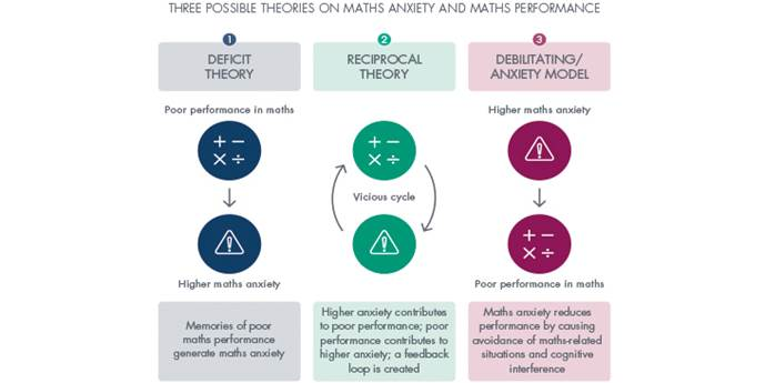 Infographic showing three possible theories on maths anxiety and maths performance