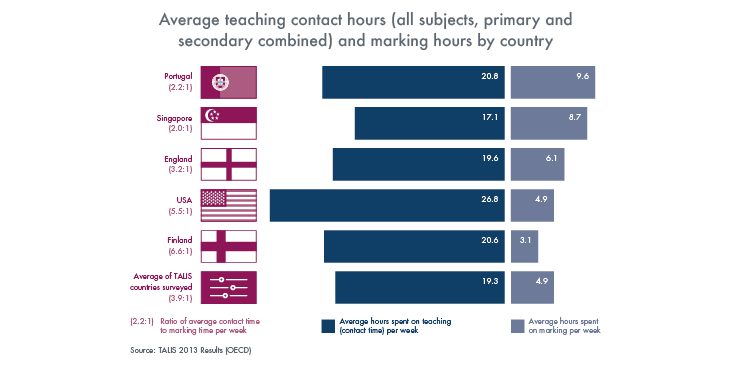 Graph showing the average teaching contact hours and marking hours by country