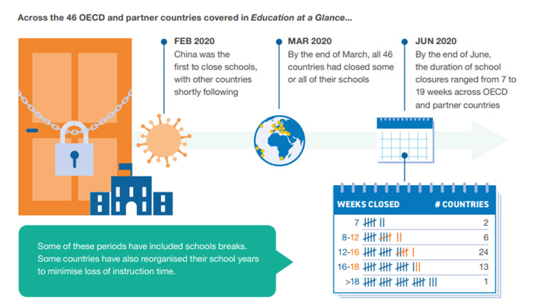 Infographic showing the 46 OECD partner countries covered in Education at a Glance