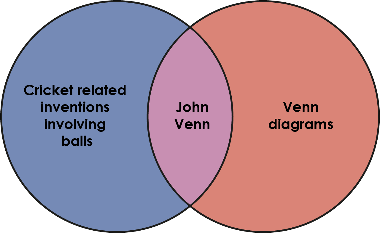Venn diagram based on John Venn