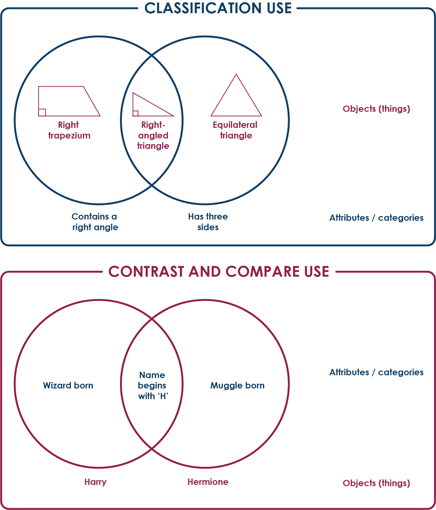 Venn diagram on Classification use against contrast and compare use