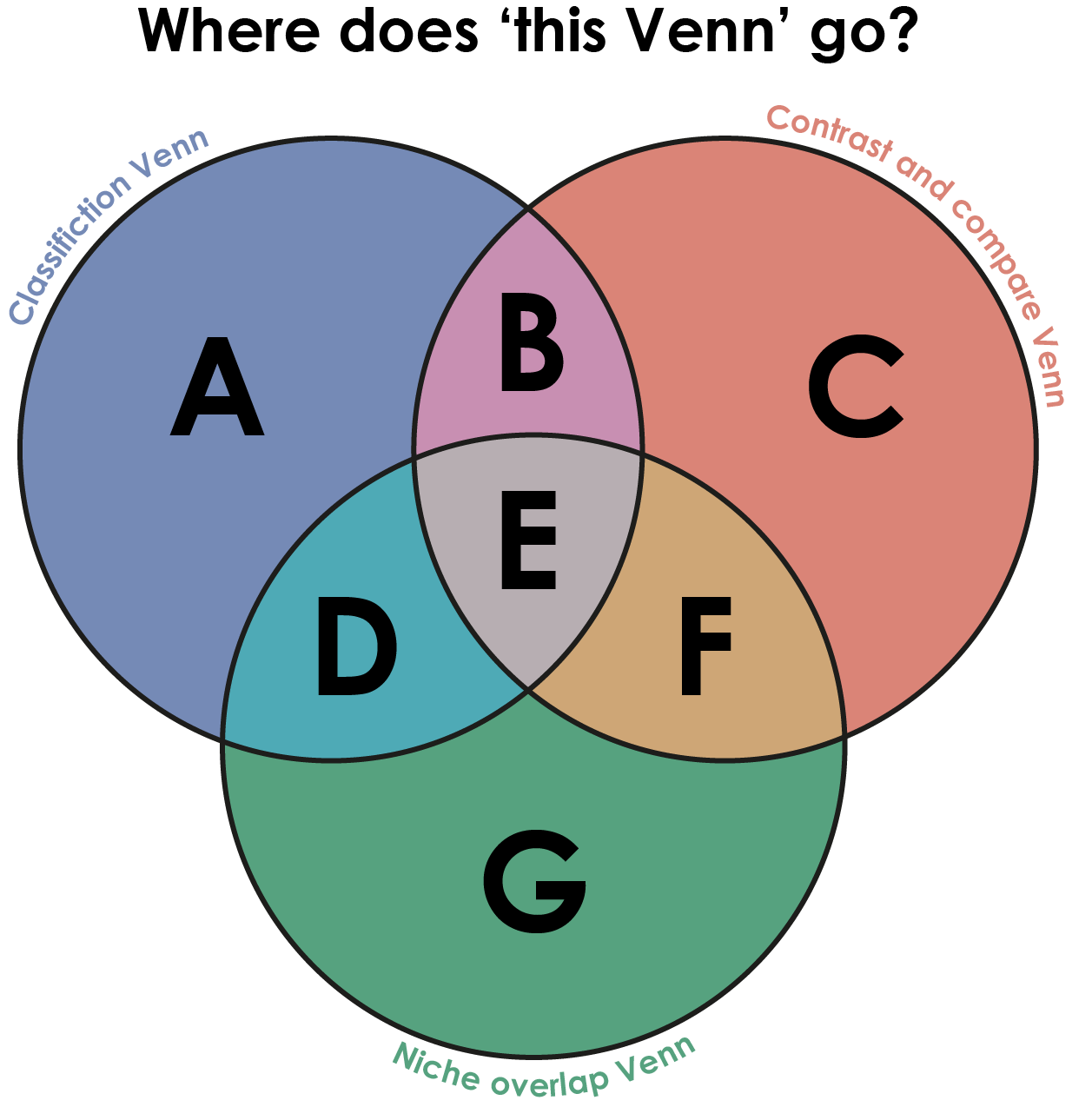Where does this venn go?